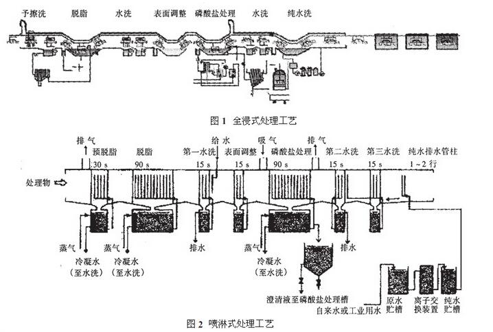 其结构特点是:前处理生产线各工序喷淋管布置在隧道内,喷淋由各